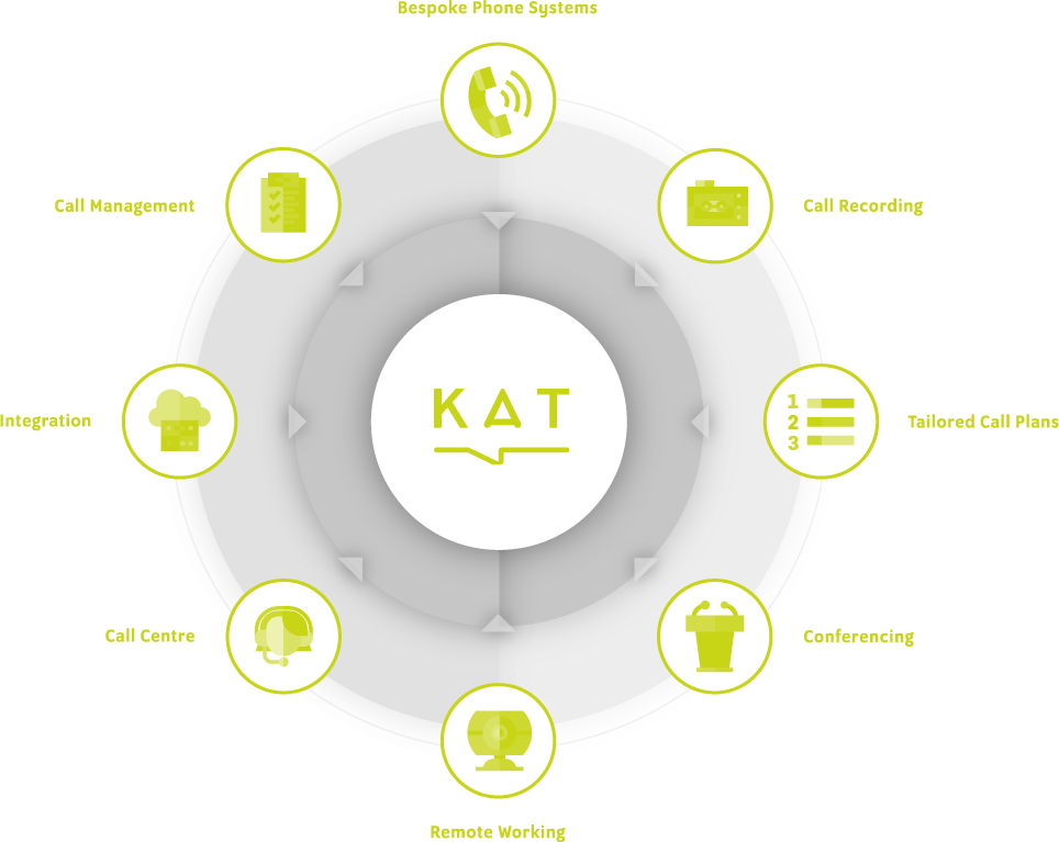 KAT Communications VoIP Services Wheel